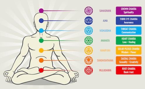 les chakras définition localisation fonction yoga